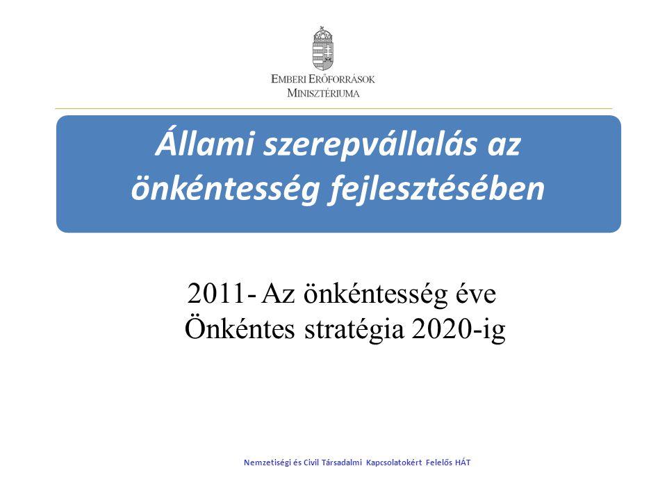 Állami szerepvállalás az önkéntesség fejlesztésében 2011- Az önkéntesség éve Önkéntes stratégia 2020-ig Nemzetiségi és Civil Társadalmi Kapcsolatokért Felelős HÁT