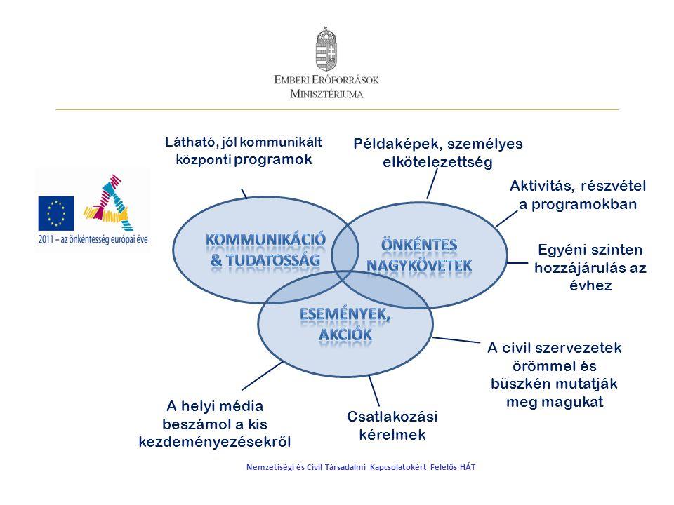 Eredmény A fenntarthatósági árveréseken több mint 40 civil szolgáltatás kelt el és valósult meg különböző típusú, méretű és tevékenységű vállalatnál.