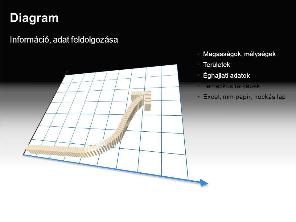 Diagram  Magasságok, mélységek  Területek  Éghajlati adatok  Tematikus térképek  Excel, mm-papír, kockás lap Információ, adat feldolgozása