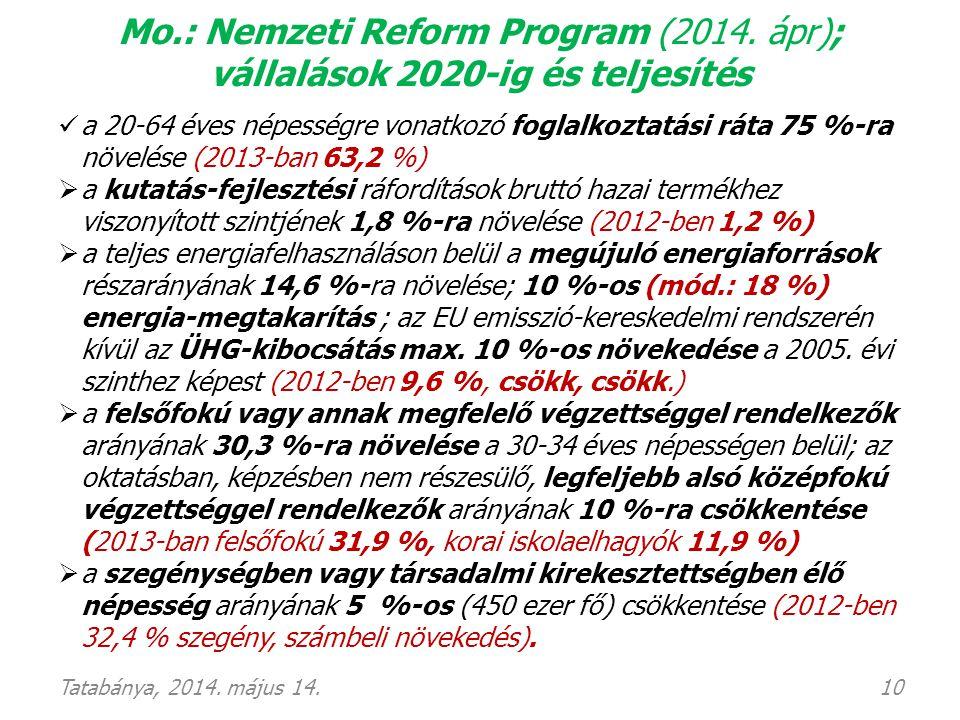 Mo.: Nemzeti Reform Program (2014. ápr); vállalások 2020-ig és teljesítés  a 20-64 éves népességre vonatkozó foglalkoztatási ráta 75 %-ra növelése (2