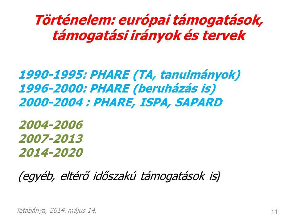 Történelem: európai támogatások, támogatási irányok és tervek 1990-1995: PHARE (TA, tanulmányok) 1996-2000: PHARE (beruházás is) 2000-2004 : PHARE, IS