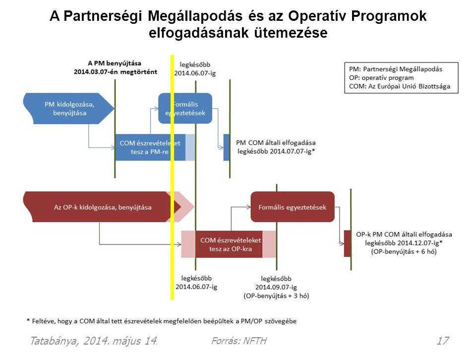 A Partnerségi Megállapodás és az Operatív Programok elfogadásának ütemezése Tatabánya, 2014. május 14. 17 Forrás: NFTH