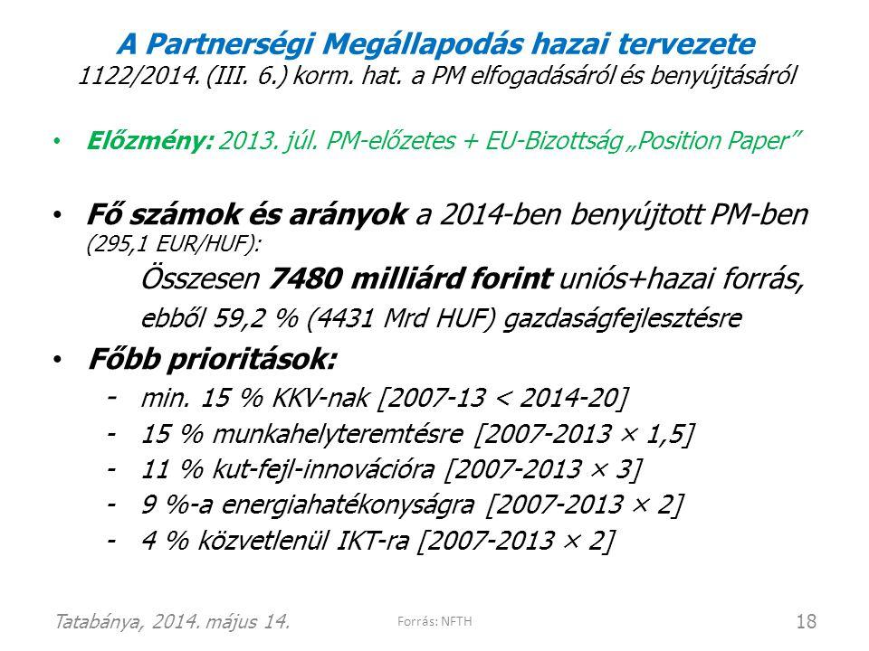A Partnerségi Megállapodás hazai tervezete 1122/2014. (III. 6.) korm. hat. a PM elfogadásáról és benyújtásáról • Előzmény: 2013. júl. PM-előzetes + EU