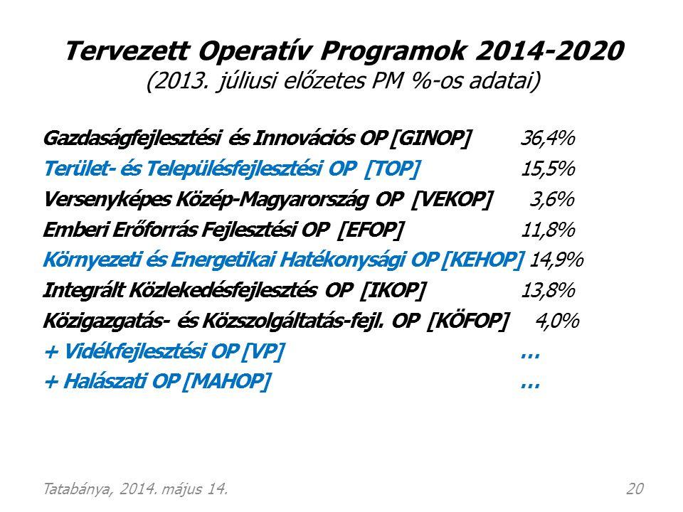 Tervezett Operatív Programok 2014-2020 (2013. júliusi előzetes PM %-os adatai) Gazdaságfejlesztési és Innovációs OP [GINOP] 36,4% Terület- és Települé