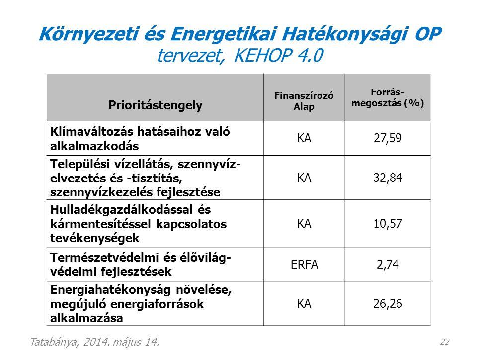 Környezeti és Energetikai Hatékonysági OP tervezet, KEHOP 4.0 Tatabánya, 2014. május 14. 22 Prioritástengely Finanszírozó Alap Forrás- megosztás (%) K
