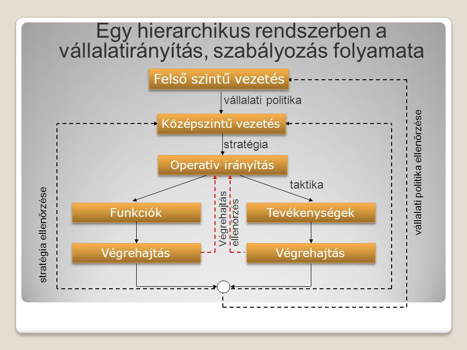 Egy hierarchikus rendszerben a vállalatirányítás, szabályozás folyamata Felső szintű vezetés Középszintű vezetés Operatív irányítás Funkciók Tevékenys