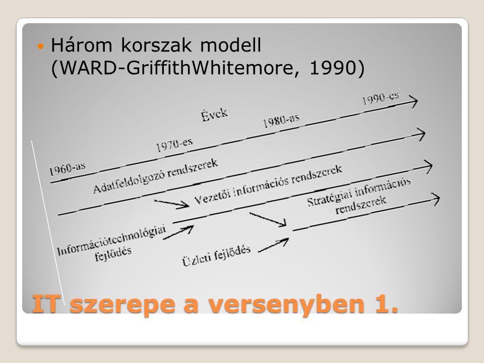 IT szerepe a versenyben 1.  Három korszak modell (WARD-GriffithWhitemore, 1990)