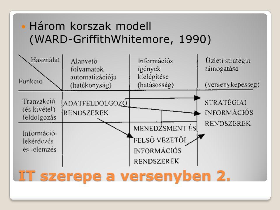 IT szerepe a versenyben 2.  Három korszak modell (WARD-GriffithWhitemore, 1990)