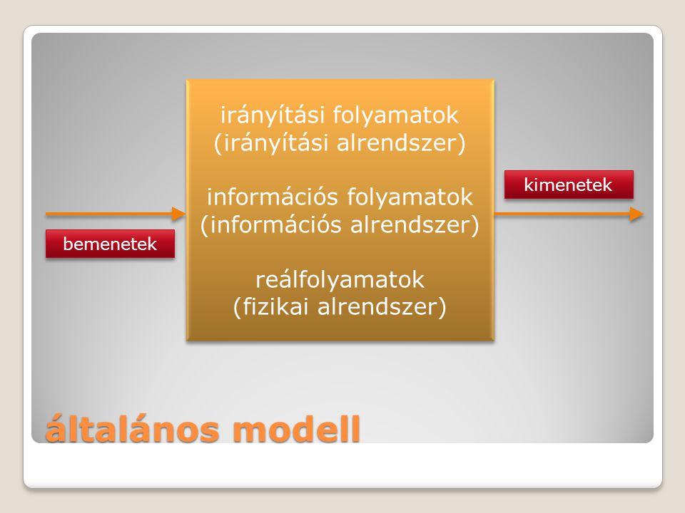 általános modell irányítási folyamatok (irányítási alrendszer) információs folyamatok (információs alrendszer) reálfolyamatok (fizikai alrendszer) irá