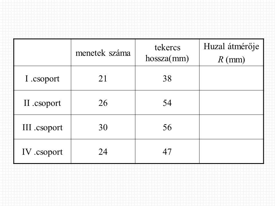 menetek száma tekercs hossza(mm) Huzal átmérője R (mm) I.csoport2138 II.csoport2654 III.csoport3056 IV.csoport2447