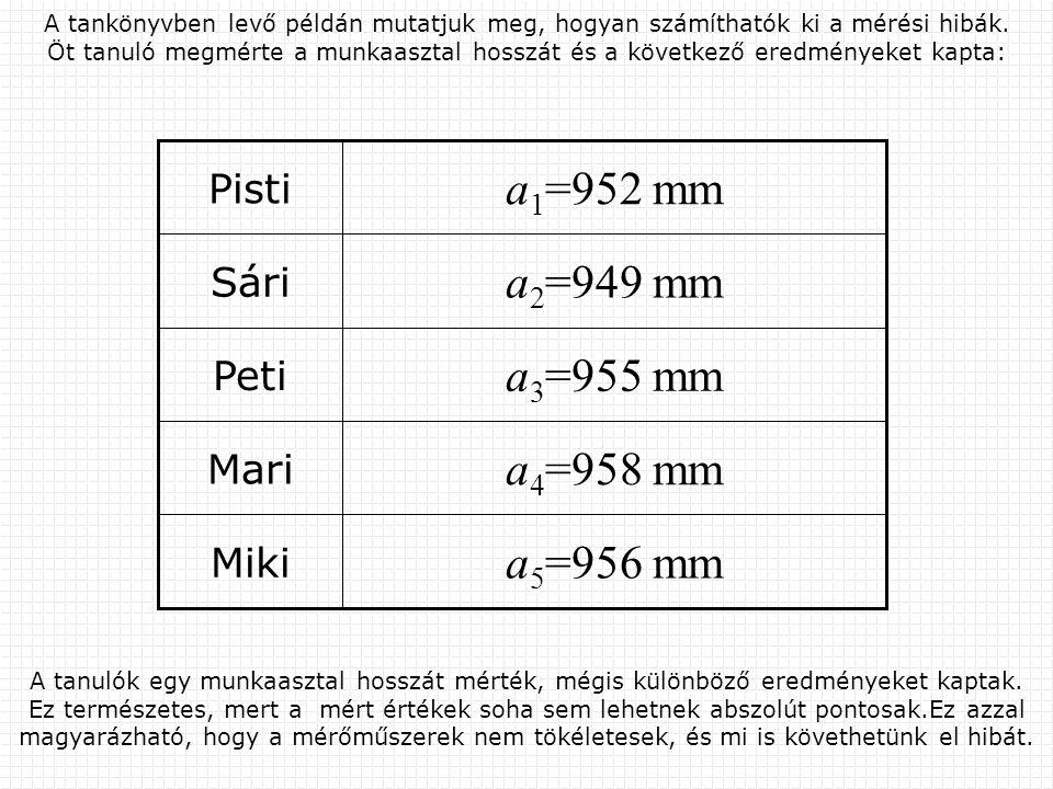 a 5 =956 mm Miki a 4 =958 mm Mari a 3 =955 mm Peti a 2 =949 mm Sári a 1 =952 mm Pisti A tankönyvben levő példán mutatjuk meg, hogyan számíthatók ki a mérési hibák.