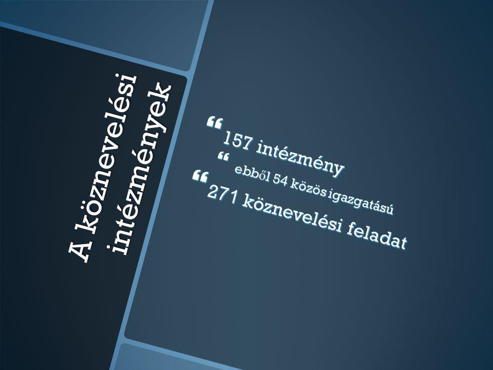 A köznevelési intézmények  157 intézmény  ebb ő l 5 4 közös igazgatású  2 71 köznevelési feladat