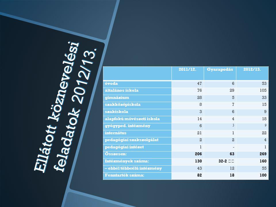 Ellátott köznevelési feladatok 2012/13. 2011/12.Gyarapodás2012/13. óvoda47653 általános iskola7629105 gimnázium28533 szakközépiskola8715 szakiskola369