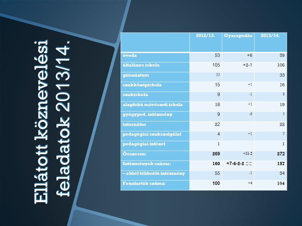 Ellátott köznevelési feladatok 2013/14. 2012/13.Gyarapodás2013/14. óvoda 53 +6+659 általános iskola 105 + 2 -1 106 gimnázium 33 szakközépiskola 15 +1