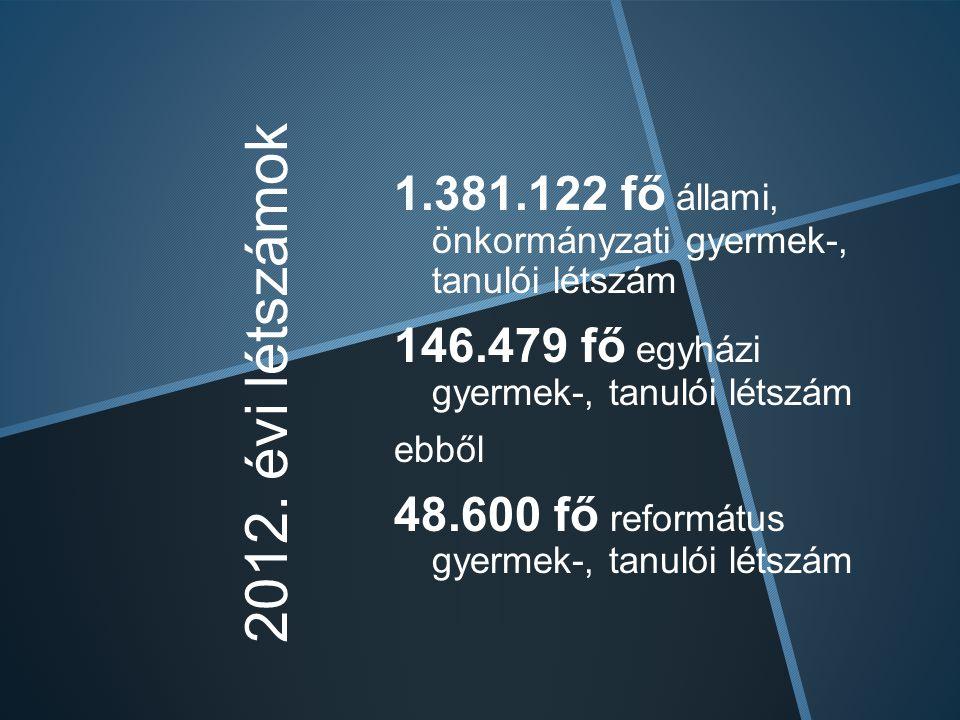 2012. évi létszámok 1.381.122 fő állami, önkormányzati gyermek-, tanulói létszám 146.479 fő egyházi gyermek-, tanulói létszám ebből 48.600 fő reformát
