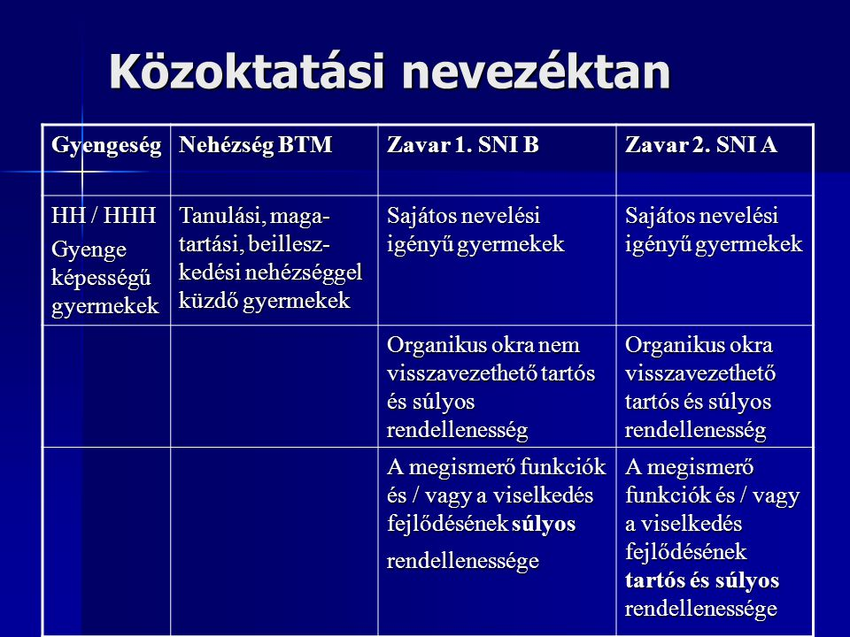 Közoktatási nevezéktan Gyengeség Nehézség BTM Zavar 1. SNI B Zavar 2. SNI A HH / HHH Gyenge képességű gyermekek Tanulási, maga- tartási, beillesz- ked