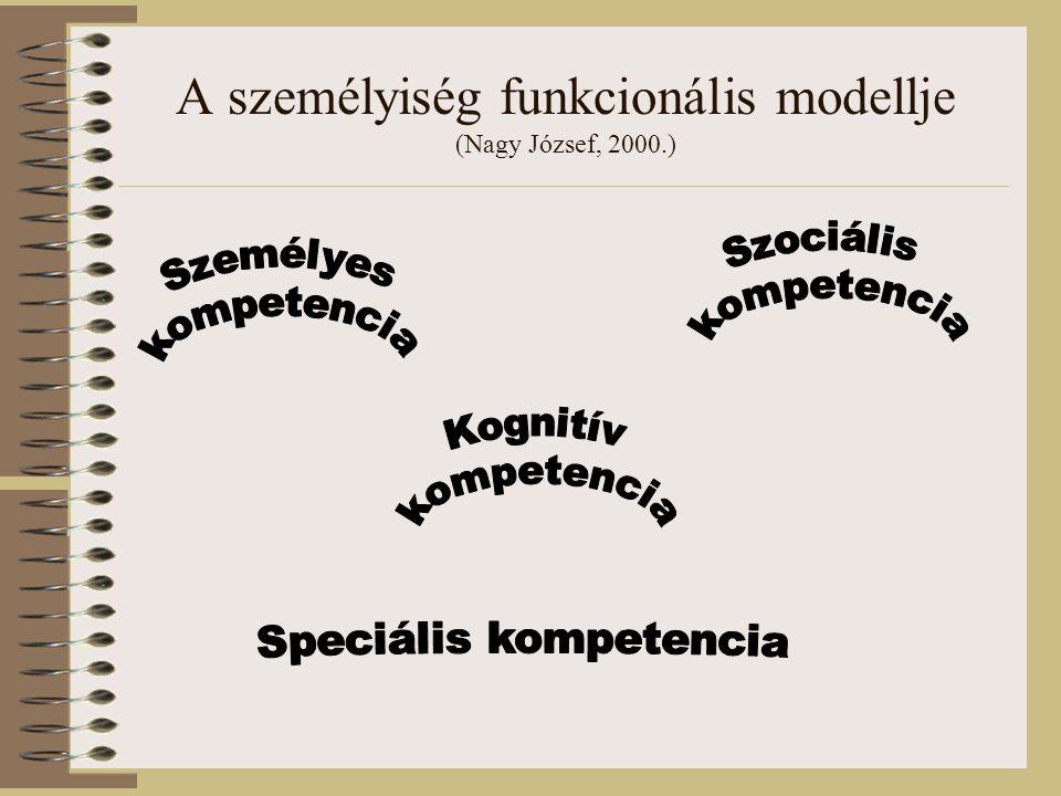 A személyiség funkcionális modellje (Nagy József, 2000.)