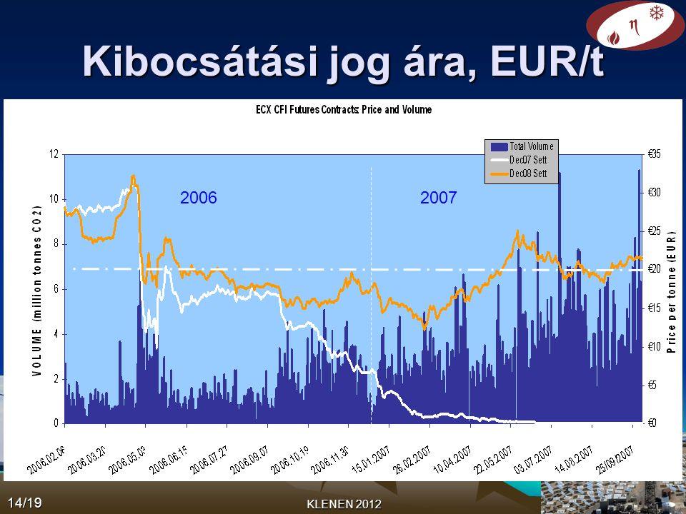 Kibocsátási jog ára, EUR/t 2005 2006 2007 KLENEN 2012 14/19