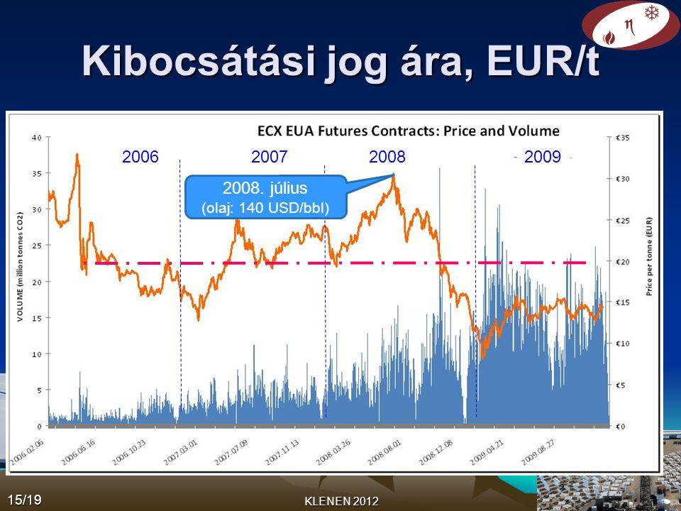 Kibocsátási jog ára, EUR/t KLENEN 2012 2006200720082009 2008. július (olaj: 140 USD/bbl) 15/19