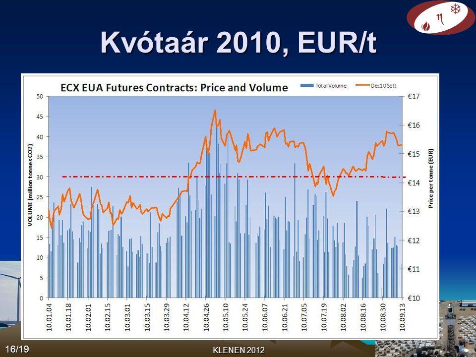 Kvótaár 2010, EUR/t KLENEN 2012 16/19