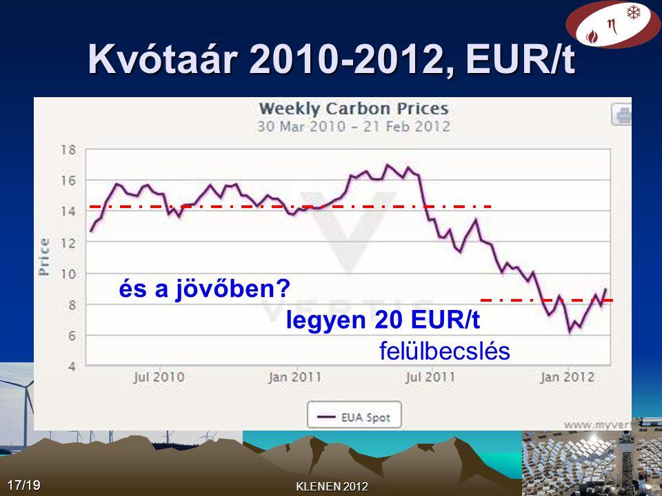 Kvótaár 2010-2012, EUR/t 17/19 KLENEN 2012 és a jövőben? legyen 20 EUR/t felülbecslés