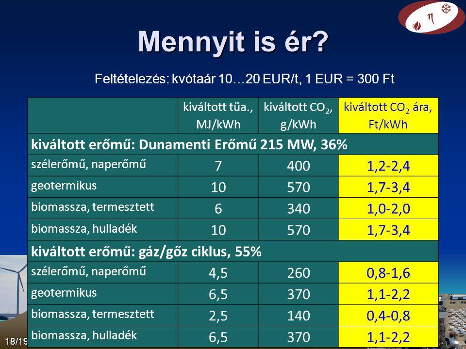 Mennyit is ér? 18/19 KLENEN 2012 kiváltott tüa., MJ/kWh kiváltott CO 2, g/kWh kiváltott CO 2 ára, Ft/kWh kiváltott erőmű: Dunamenti Erőmű 215 MW, 36%
