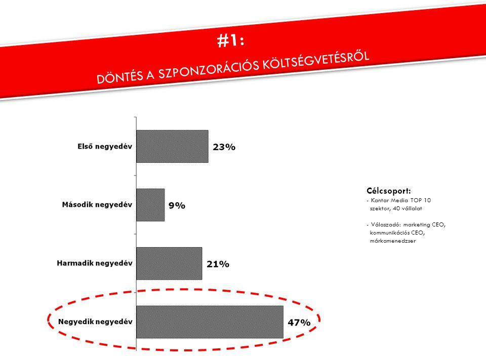 Célcsoport: - Kantar Media TOP 10 szektor, 40 vállalat - Válaszadó: marketing CEO, kommunikációs CEO, márkamenedzser #1: DÖNTÉS A SZPONZORÁCIÓS KÖLTSÉ