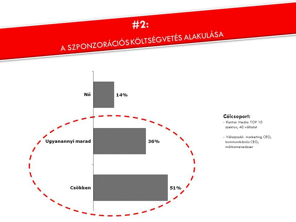 Célcsoport: - Kantar Media TOP 10 szektor, 40 vállalat - Válaszadó: marketing CEO, kommunikációs CEO, márkamenedzser #2: A SZPONZORÁCIÓS KÖLTSÉGVETÉS