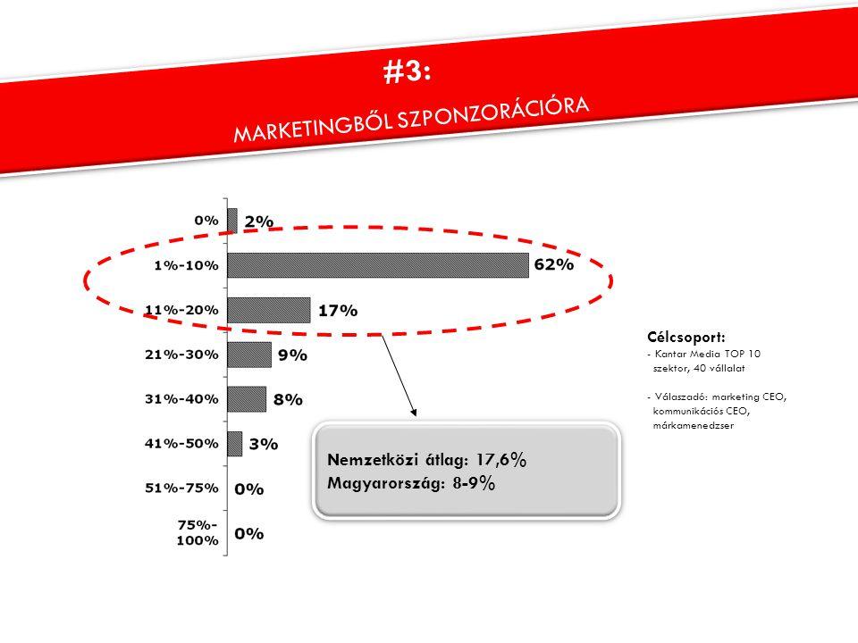 Nemzetközi átlag: 17,6% Magyarország: 8-9% Nemzetközi átlag: 17,6% Magyarország: 8-9% Célcsoport: - Kantar Media TOP 10 szektor, 40 vállalat - Válasza
