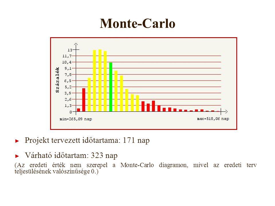 Monte-Carlo ► Projekt tervezett időtartama: 171 nap ► Várható időtartam: 323 nap (Az eredeti érték nem szerepel a Monte-Carlo diagramon, mivel az eredeti terv teljesülésének valószínűsége 0.)