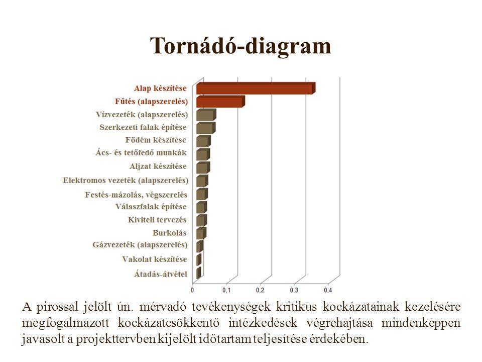 Tornádó-diagram A pirossal jelölt ún.