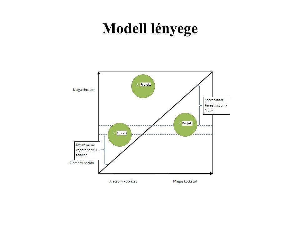 4 Projektek megvalósításának kockázatmenedzsmentje ► Cél: a projekteknek a kijelölt határidőre és a tervezett költségkereten belül történő megvalósítása és a minőségi elvárásoknak való megfelelés ► Input: projekttervek (idő- és költségterv) ► Módszerek: szcenárióelemzés, Monte Carlo-szimuláció, kvantitatív módszerek ► A kockázatkezelés célja: az eredeti tervértékekhez való közelítés ► Nyomon követés és visszamérés a projekt végrehajtása során folyamatosan