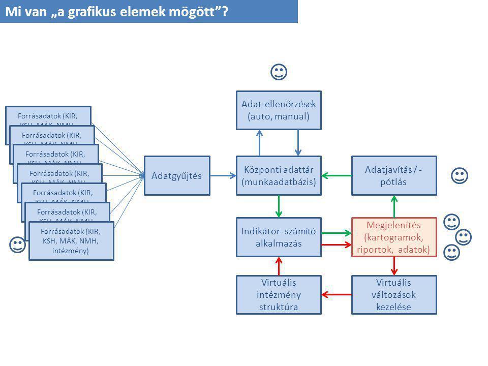 """Mi van """"a grafikus elemek mögött""""? Forrásadatok (KIR, KSH, MÁK, NMH, intzmény) Adatgyűjtés Központi adattár (munkaadatbázis) Adat-ellenőrzések (auto,"""