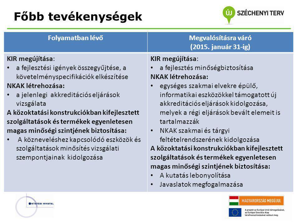 Főbb tevékenységek Folyamatban lévőMegvalósításra váró (2015. január 31-ig) KIR megújítása: • a fejlesztési igények összegyűjtése, a követelményspecif