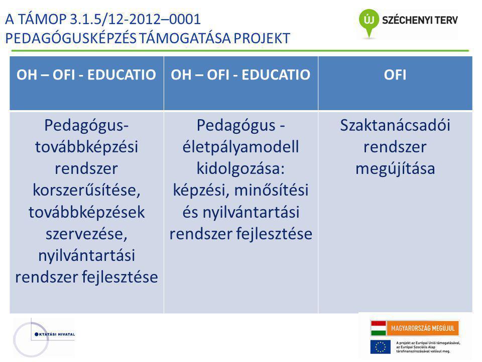 Folyamatban lévőMegvalósításra váró • A jelenlegi pedagógus-továbbképzési rendszer felülvizsgálata • Javaslatok a pedagógus- továbbképzés jogszabályi rendszerének korrekciójára • Pedagógus-továbbképzési nyilvántartó rendszer fejlesztésének előkészítése • Pedagógus-továbbképzési munkacsoport működése • Új pedagógus-továbbképzési koncepció és eljárásrend kidolgozása (Korrekció: 2014.