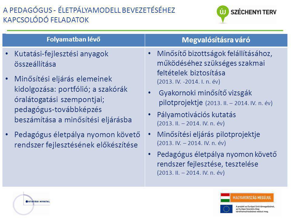 A PEDAGÓGUS - ÉLETPÁLYAMODELL BEVEZETÉSÉHEZ KAPCSOLÓDÓ FELADATOK Folyamatban lévő Megvalósításra váró • Kutatási-fejlesztési anyagok összeállítása • M