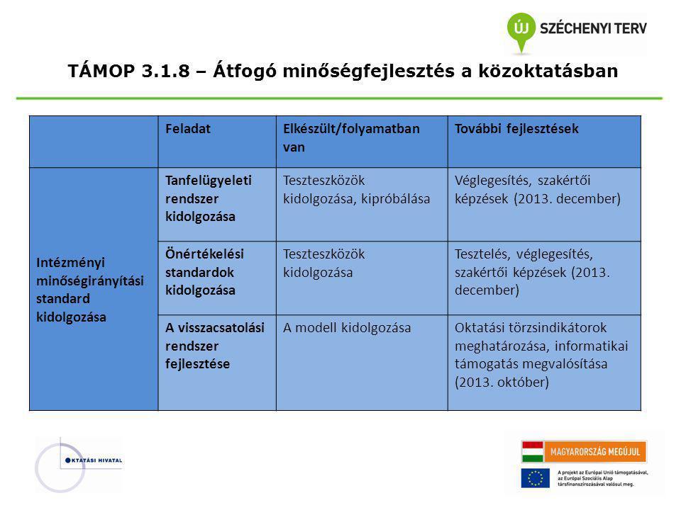 TÁMOP 3.1.8 – Átfogó minőségfejlesztés a közoktatásban FeladatElkészült/folyamatban vanTovábbi fejlesztések A tanulói teljesítmény- mérési rendszer fejlesztése A kétszintű érettségi rendszer fejlesztése A rendelkezésre álló adatok elemzése, tapasztalatok összegzése Eredmények összegzése, javaslatok megfogalmazása (2014.