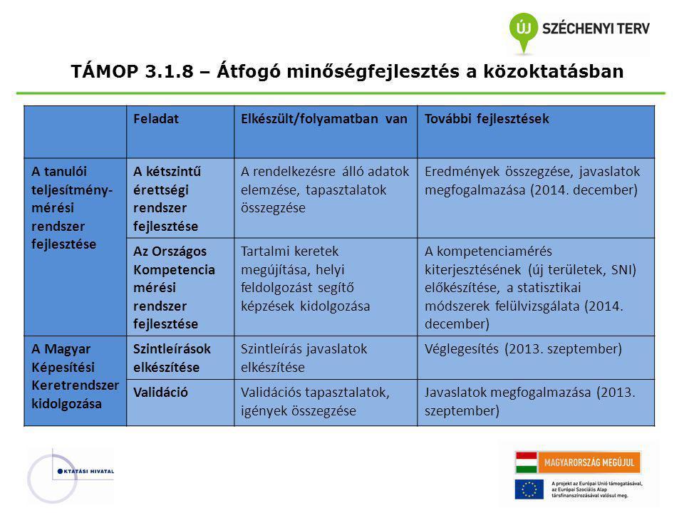TÁMOP 3.1.8 – Átfogó minőségfejlesztés a közoktatásban FeladatElkészült/folyamatban vanTovábbi fejlesztések A tanulói teljesítmény- mérési rendszer fe