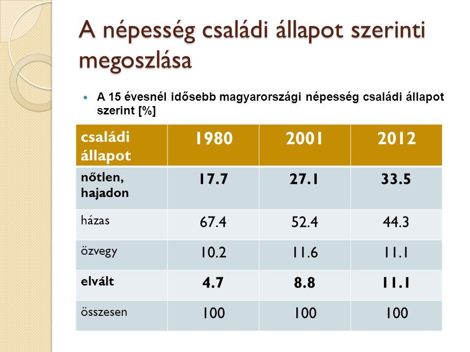 A népesség családi állapot szerinti megoszlása  A 15 évesnél idősebb magyarországi népesség családi állapot szerint [%] családi állapot 198020012012