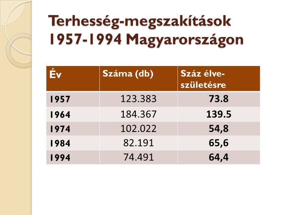 Terhesség-megszakítások 1957-1994 Magyarországon Év Száma (db)Száz élve- születésre 1957 123.38373.8 1964 184.367139.5 1974 102.02254,8 1984 82.19165,