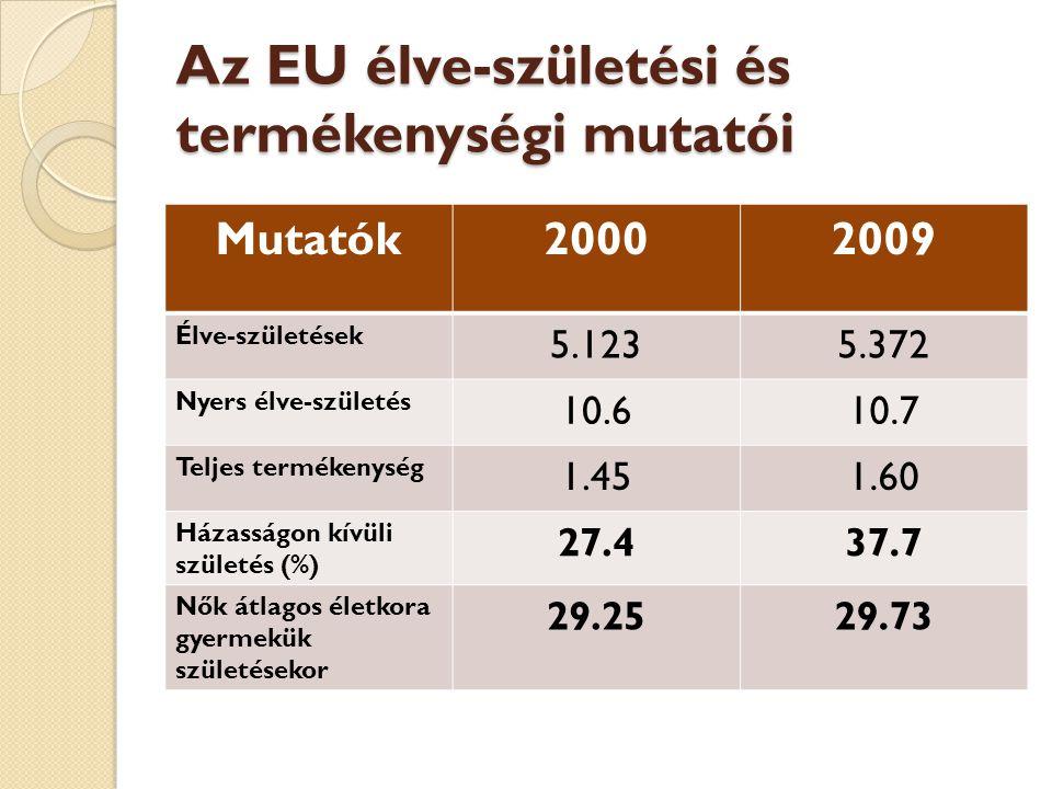 Tendenciák az EU-ban  Folyamatosan nő a házasságon kívüli születések száma ( 37.7%-ot ért el)  Egyre magasabb életkorban vállnak gyermeket a nők (2009-ben 29.75 év volt az átlagos)
