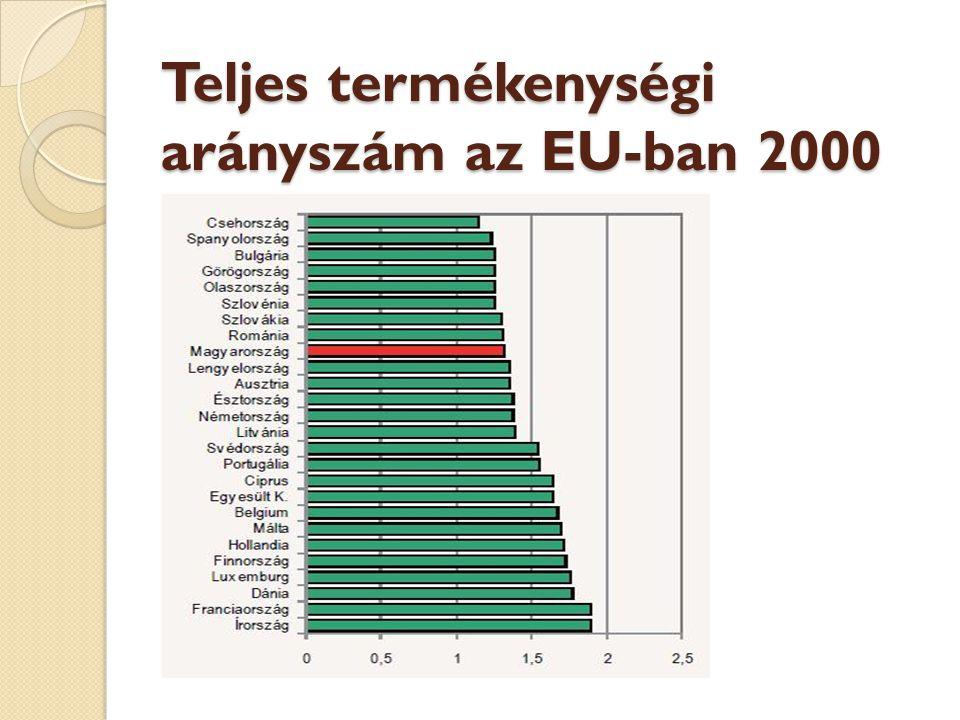 Teljes termékenységi arányszám az EU-ban 2000