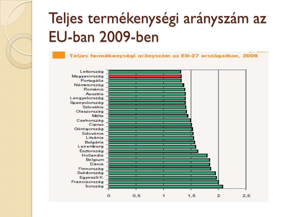 Teljes termékenységi arányszám az EU-ban 2009-ben