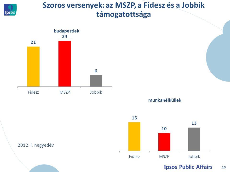 10 budapestiek munkanélküliek Szoros versenyek: az MSZP, a Fidesz és a Jobbik támogatottsága 2012.