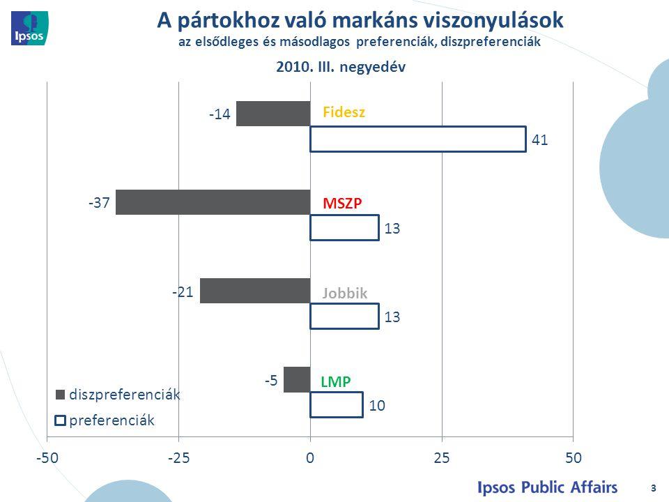 A pártokhoz való markáns viszonyulások az elsődleges és másodlagos preferenciák, diszpreferenciák 3 2010.