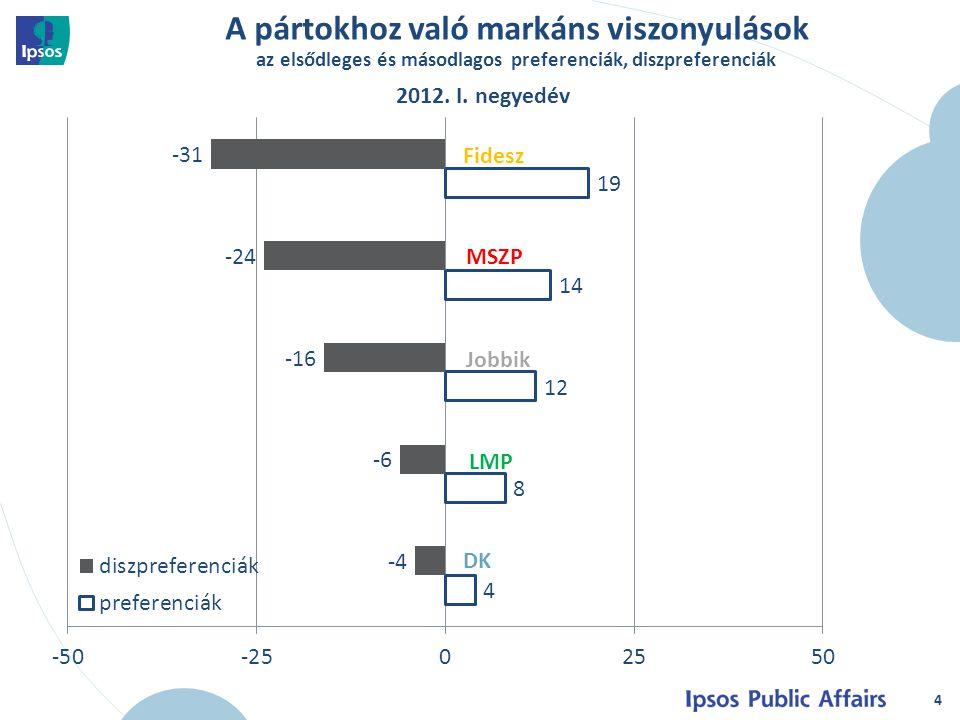 A pártokhoz való markáns viszonyulások az elsődleges és másodlagos preferenciák, diszpreferenciák 4 2012.