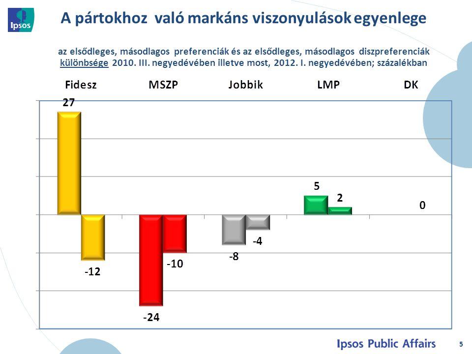 5 A pártokhoz való markáns viszonyulások egyenlege az elsődleges, másodlagos preferenciák és az elsődleges, másodlagos diszpreferenciák különbsége 2010.
