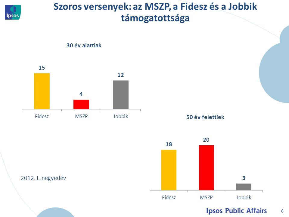 8 30 év alattiak 50 év felettiek Szoros versenyek: az MSZP, a Fidesz és a Jobbik támogatottsága 2012.
