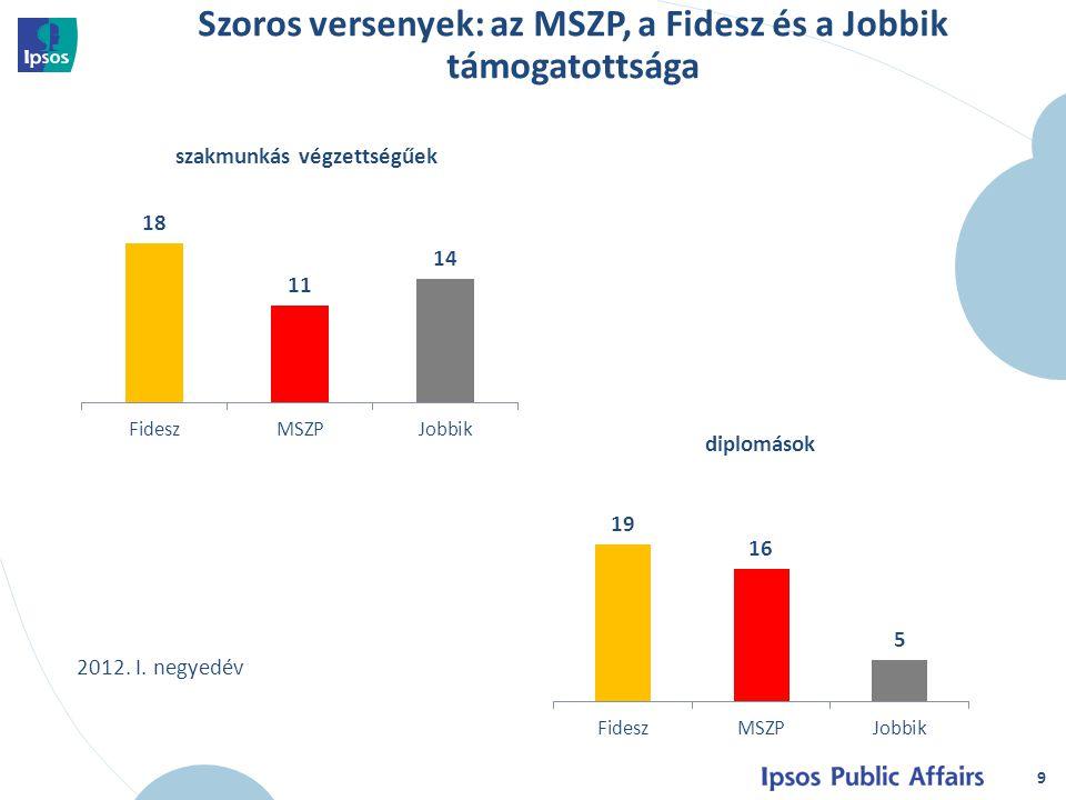 9 szakmunkás végzettségűek diplomások Szoros versenyek: az MSZP, a Fidesz és a Jobbik támogatottsága 2012.