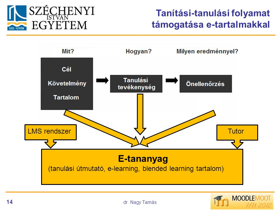 dr. Nagy Tamás 14 Tanítási-tanulási folyamat támogatása e-tartalmakkal E-tananyag (tanulási útmutató, e-learning, blended learning tartalom) Tutor LMS